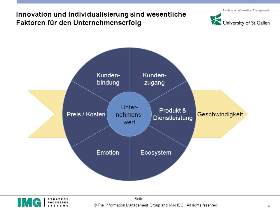 4 Seite © The Information Management Group and IWI-HSG. All rights reserved. Innovation und Individualisierung sind wesentliche Faktoren für den Unter