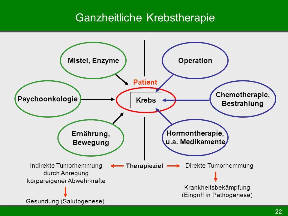22 Ganzheitliche Krebstherapie Mistel, Enzyme Psychoonkologie Ernährung, Bewegung Operation Chemotherapie, Bestrahlung Hormontherapie, u.a. Medikament