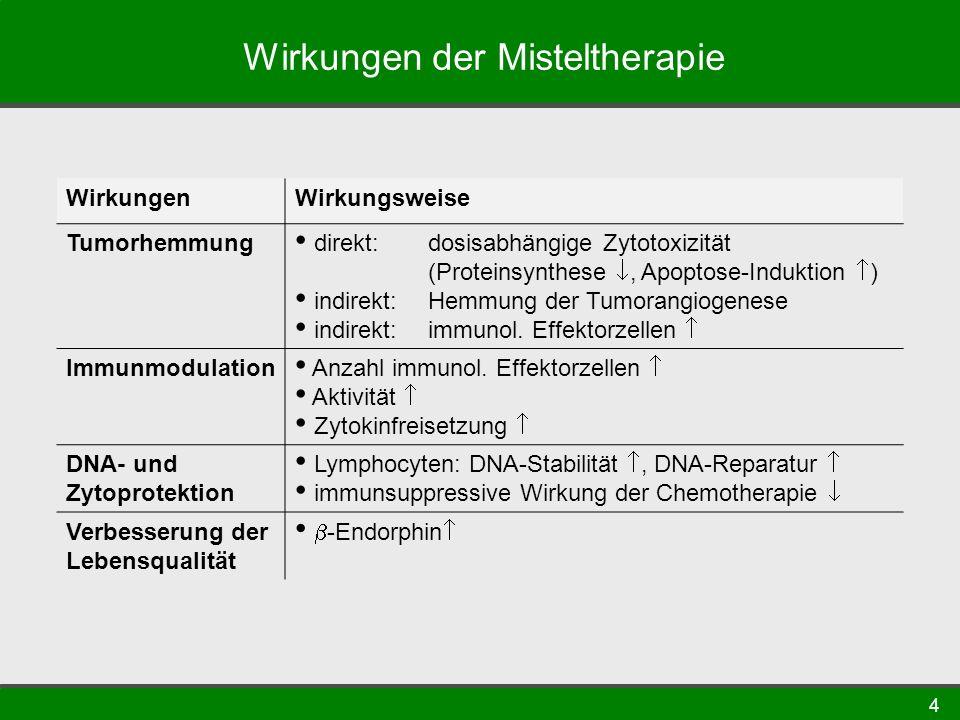 4 Wirkungen der Misteltherapie WirkungenWirkungsweise Tumorhemmung direkt: dosisabhängige Zytotoxizität (Proteinsynthese, Apoptose-Induktion ) indirekt: Hemmung der Tumorangiogenese indirekt: immunol.