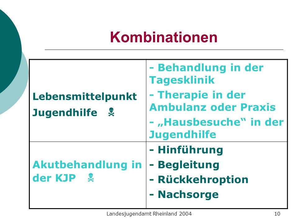 Landesjugendamt Rheinland 200410 Kombinationen Lebensmittelpunkt Jugendhilfe - Behandlung in der Tagesklinik - Therapie in der Ambulanz oder Praxis -