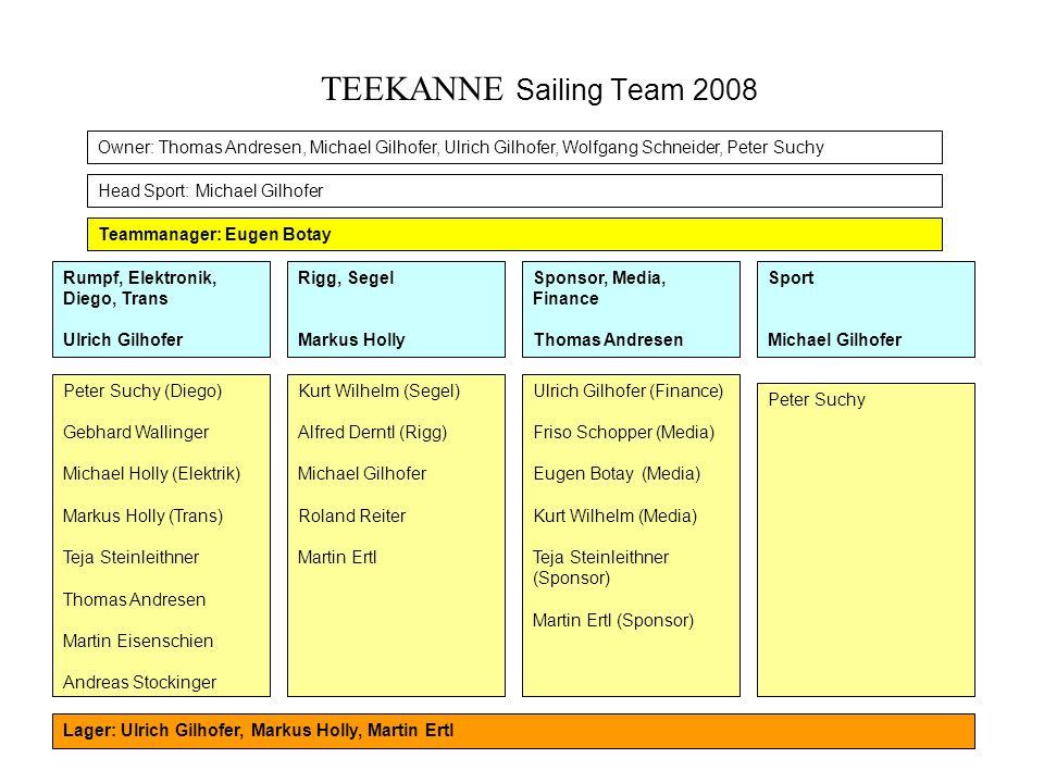 Was heißt das? Mehr Verantwortung Dediziertes Aufgabengebiet Bessere Verteilung der Resourcen Eigendynamik Erfolg Neue Struktur für 2008 !
