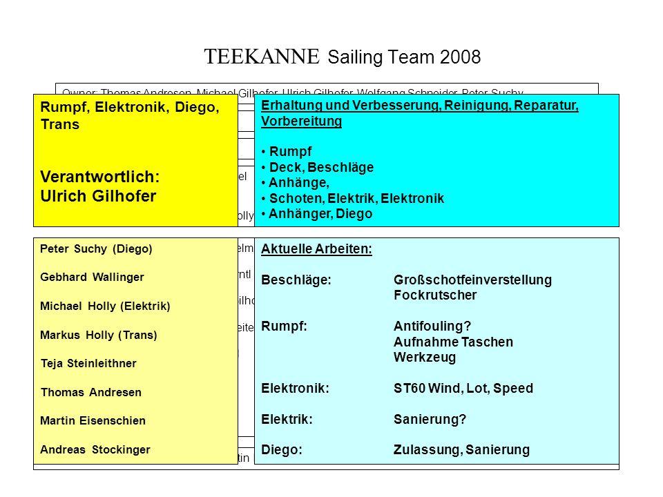 TEEKANNE Sailing Team 2008 Owner: Thomas Andresen, Michael Gilhofer, Ulrich Gilhofer, Wolfgang Schneider, Peter Suchy Head Sport: Michael Gilhofer Tea
