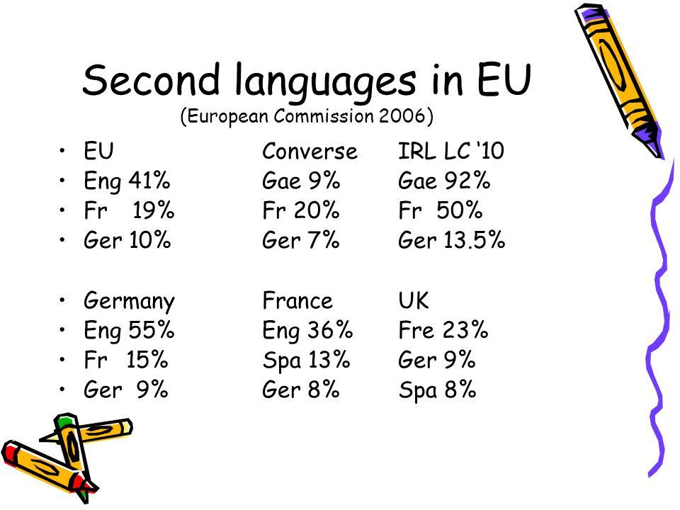 Second languages in EU (European Commission 2006) EU Converse IRL LC 10 Eng 41% Gae 9%Gae 92% Fr 19% Fr 20% Fr 50% Ger 10% Ger 7% Ger 13.5% GermanyFra