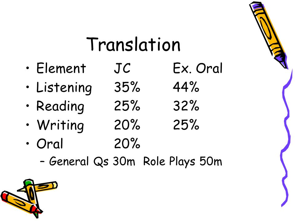 Translation ElementJCEx. Oral Listening35%44% Reading25%32% Writing20%25% Oral20% –General Qs 30mRole Plays 50m