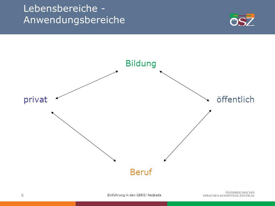 Einführung in den GERS/ Nezbeda 8 Lebensbereiche - Anwendungsbereiche Bildung privat öffentlich Beruf