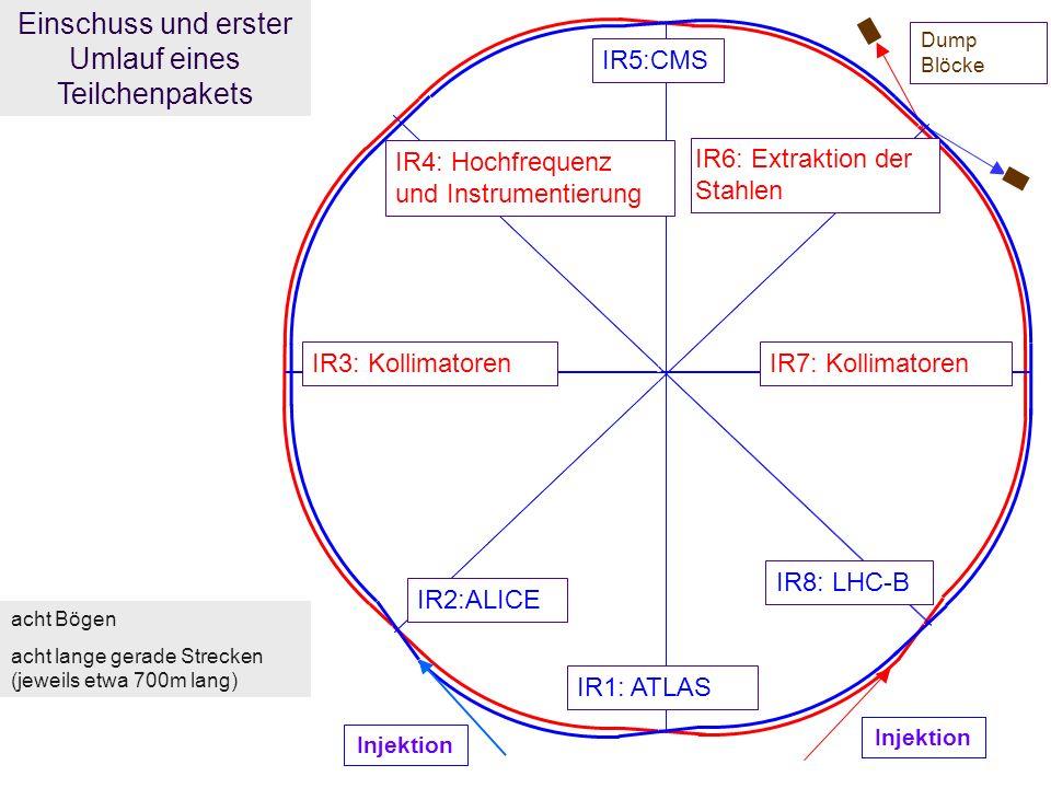 R.Schmidt - Ausstellung Weltmaschine 20 Einschuss und erster Umlauf eines Teilchenpakets Injektion Dump Blöcke acht Bögen acht lange gerade Strecken (jeweils etwa 700m lang) IR1: ATLAS IR8: LHC-B IR2:ALICE IR7: Kollimatoren IR4: Hochfrequenz und Instrumentierung IR6: Extraktion der Stahlen IR3: Kollimatoren IR5:CMS Injektion