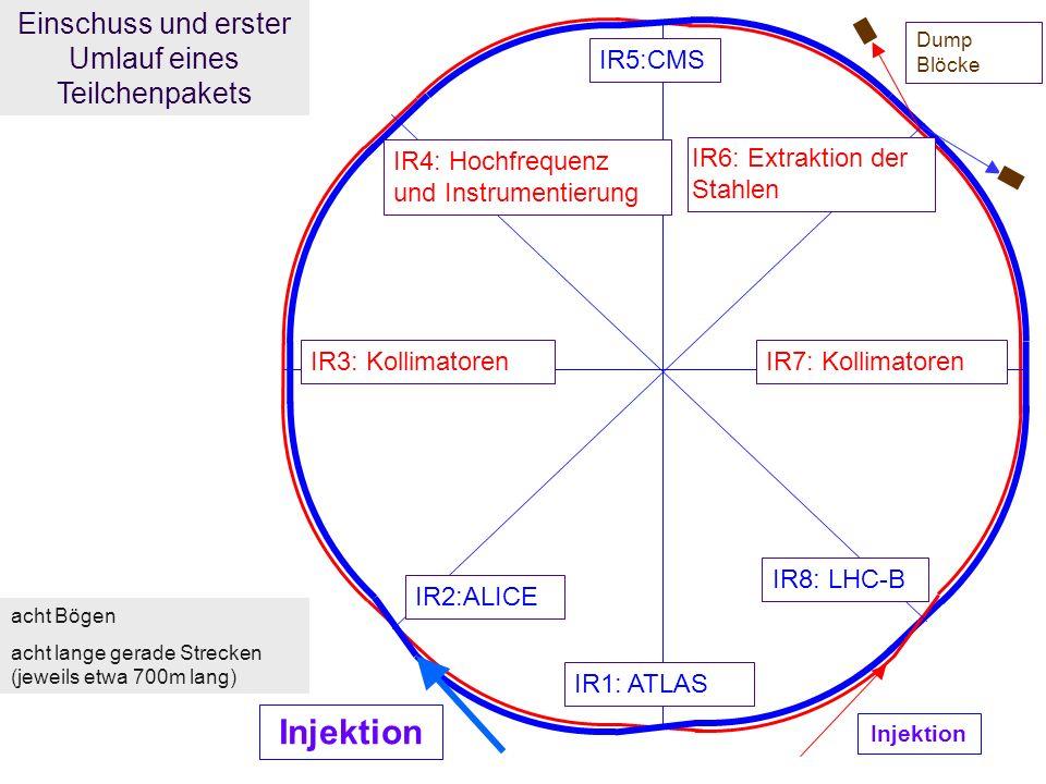 R.Schmidt - Ausstellung Weltmaschine 21 Einschuss und erster Umlauf eines Teilchenpakets IR5:CMS IR1: ATLAS IR8: LHC-B IR2:ALICE Injektion IR3: KollimatorenIR7: Kollimatoren IR4: Hochfrequenz und Instrumentierung IR6: Extraktion der Stahlen Dump Blöcke acht Bögen acht lange gerade Strecken (jeweils etwa 700m lang)