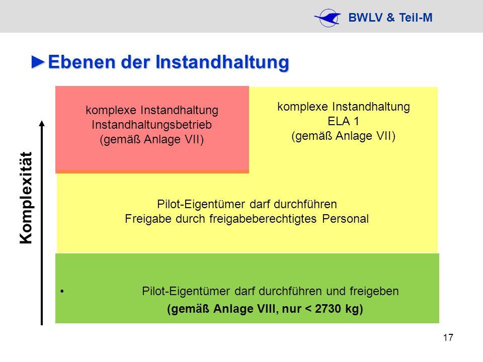 BWLV & Teil-M 17 Ebenen der InstandhaltungEbenen der Instandhaltung Pilot-Eigentümer darf durchführen und freigeben (gemäß Anlage VIII, nur < 2730 kg)