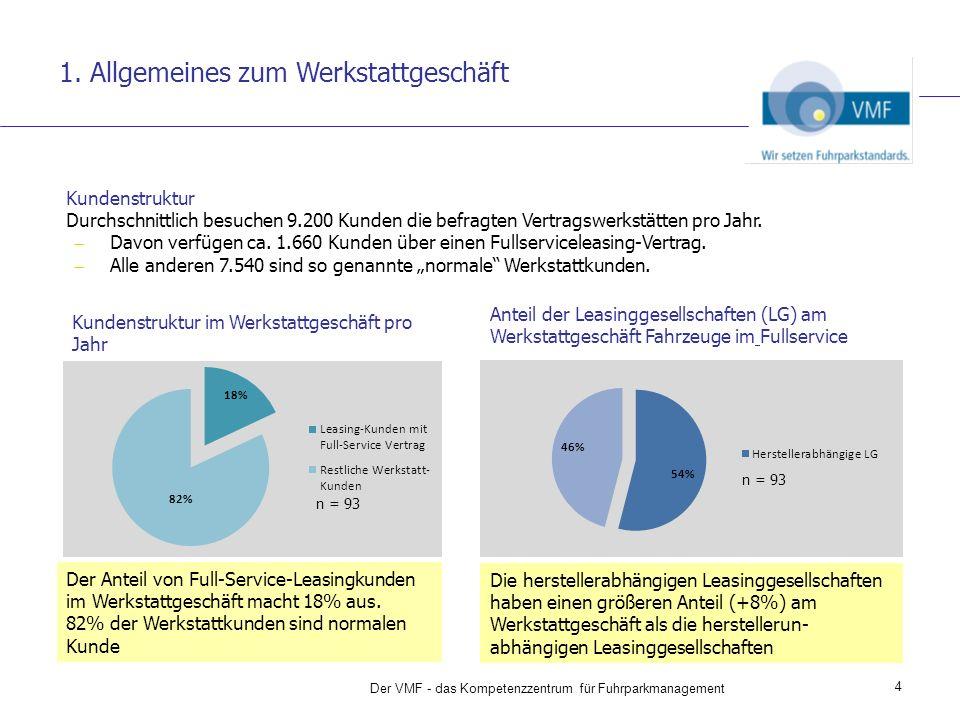 1. Allgemeines zum Werkstattgeschäft Anteil der Leasinggesellschaften (LG) am Werkstattgeschäft Fahrzeuge im Fullservice 4 Kundenstruktur Durchschnitt