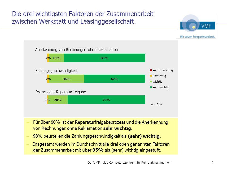 Die drei wichtigsten Faktoren der Zusammenarbeit zwischen Werkstatt und Leasinggesellschaft. 5 Für über 80% ist der Reparaturfreigabeprozess und die A