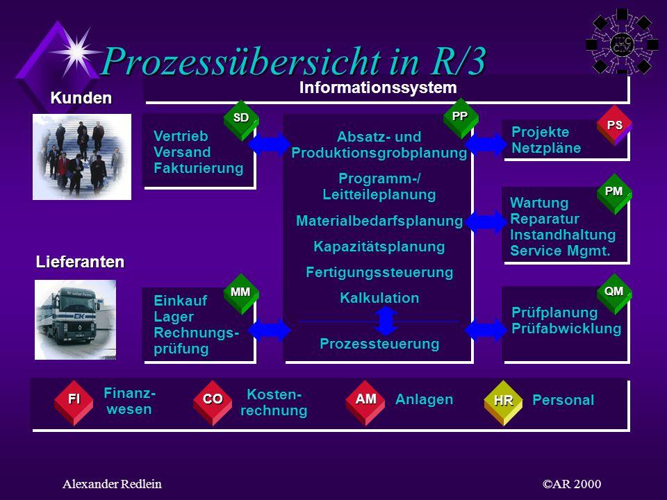 ©AR 2000Alexander Redlein Prozessübersicht in R/3 Kosten- rechnung Finanz- wesen Anlagen Personal Projekte Netzpläne Wartung Reparatur Instandhaltung