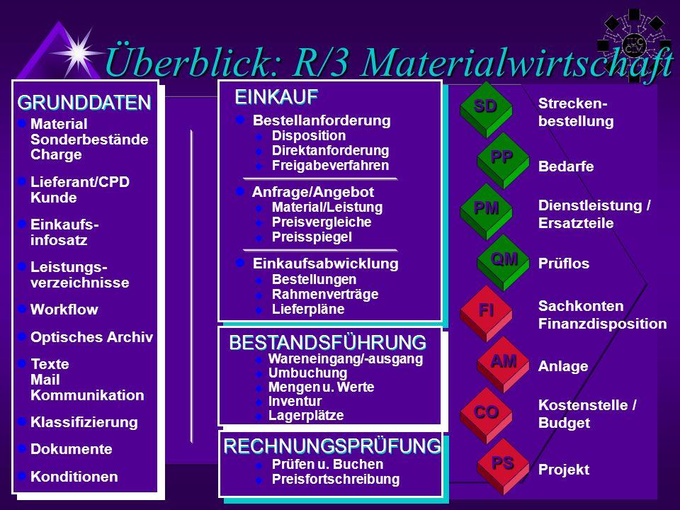 ©AR 2000Alexander Redlein Überblick: R/3 Materialwirtschaft Material Sonderbestände Charge Lieferant/CPD Kunde Einkaufs- infosatz Leistungs- verzeichn
