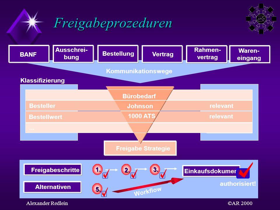 ©AR 2000Alexander Redlein Freigabeprozeduren BANF Ausschrei- bung Bestellung Vertrag Rahmen- vertrag Kommunikationswege relevant Klassifizierung Mater