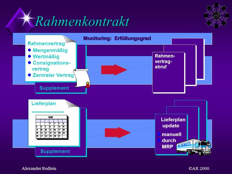 ©AR 2000Alexander Redlein Rahmenkontrakt Rahmen- vertrag- abruf Lieferplan update manuell durch MRP Lieferplan Supplement Monitoring: Erfüllungsgrad R
