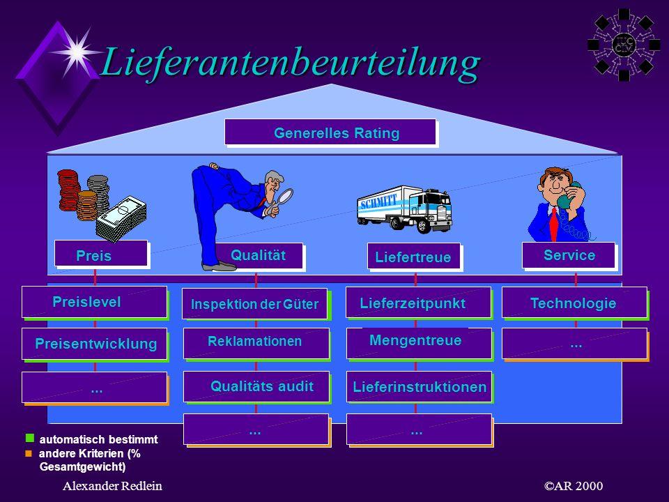 ©AR 2000Alexander Redlein Lieferantenbeurteilung automatisch bestimmt andere Kriterien (% Gesamtgewicht) Generelles Rating Preis Qualität Liefertreue.