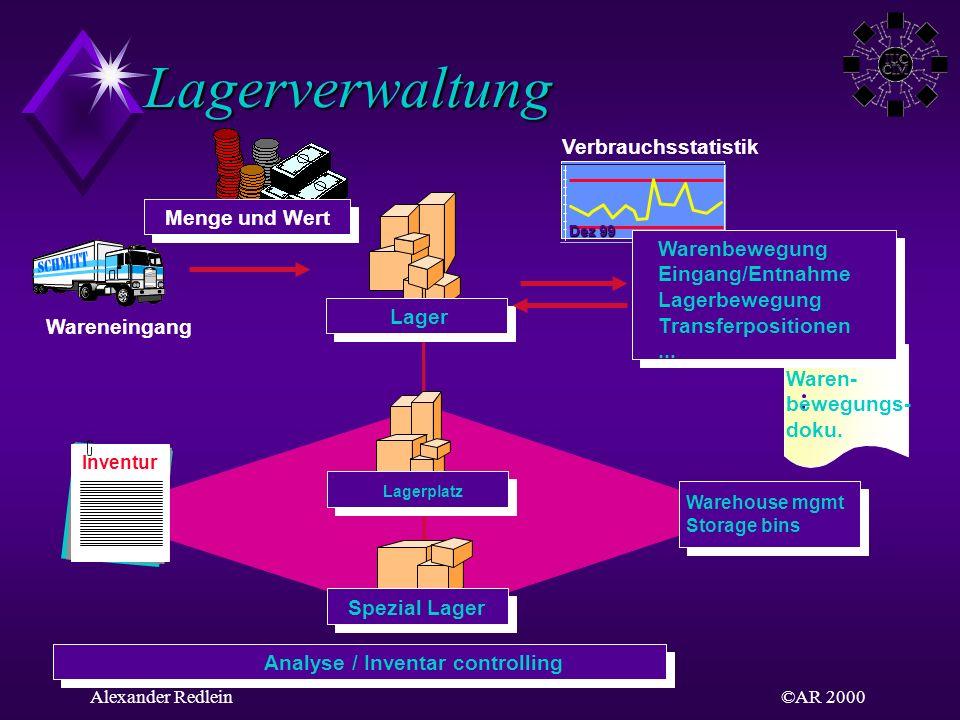 ©AR 2000Alexander Redlein Lagerverwaltung Waren- bewegungs- doku. Wareneingang Inventur Verbrauchsstatistik Dez 99 Lager Lagerplatz Spezial Lager Anal