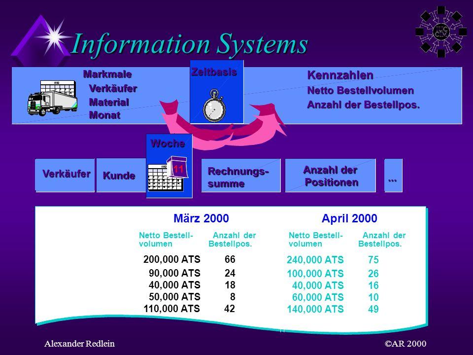 ©AR 2000Alexander Redlein Information Systems Markmale Verkäufer Verkäufer Material Material Monat Monat Kennzahlen Netto Bestellvolumen Anzahl der Be