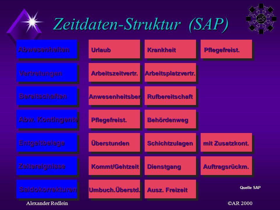 ©AR 2000Alexander Redlein Zeitdaten-Struktur (SAP) UrlaubKrankheitPflegefreist. Arbeitszeitvertr.Arbeitsplatzvertr. Bereitschaften Abw. Kontingente En