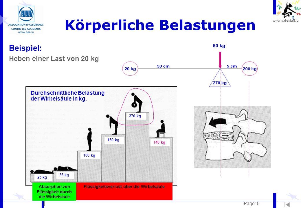 www.safestart.lu Page: 9 Körperliche Belastungen Beispiel: Heben einer Last von 20 kg 25 kg 35 kg 100 kg 150 kg 270 kg 140 kg Durchschnittliche Belast