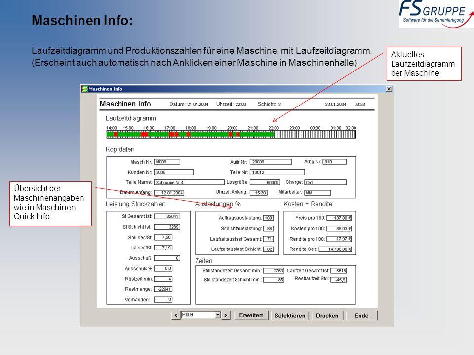 Maschinen Info: Laufzeitdiagramm und Produktionszahlen für eine Maschine, mit Laufzeitdiagramm. (Erscheint auch automatisch nach Anklicken einer Masch