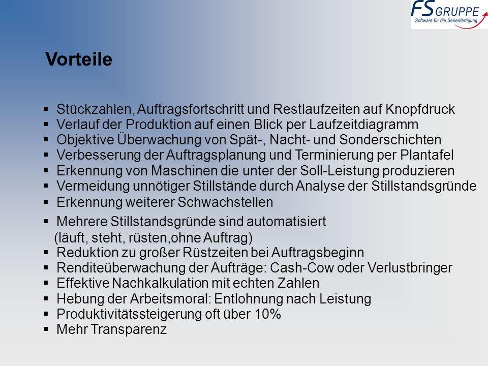 Stückzahlen, Auftragsfortschritt und Restlaufzeiten auf Knopfdruck Verlauf der Produktion auf einen Blick per Laufzeitdiagramm Objektive Überwachung v