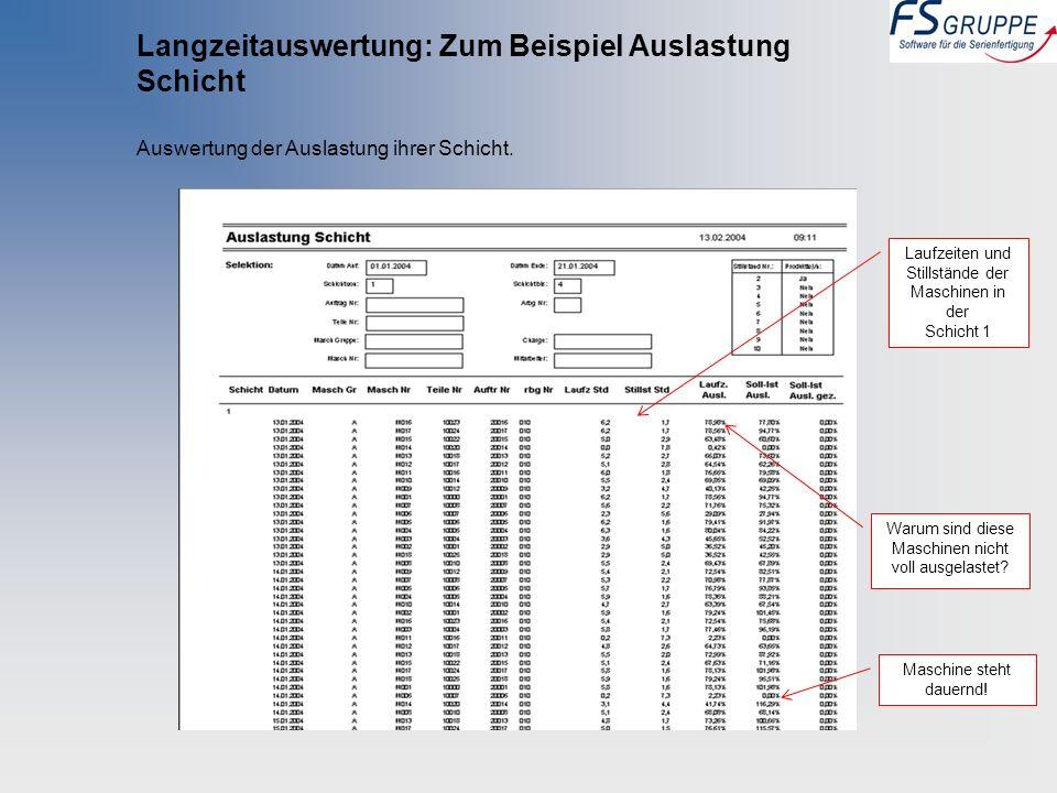 Langzeitauswertung: Zum Beispiel Auslastung Schicht Auswertung der Auslastung ihrer Schicht. Laufzeiten und Stillstände der Maschinen in der Schicht 1