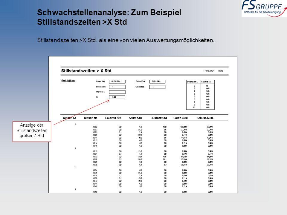 Schwachstellenanalyse: Zum Beispiel Stillstandszeiten >X Std Stillstandszeiten >X Std. als eine von vielen Auswertungsmöglichkeiten.. Anzeige der Stil