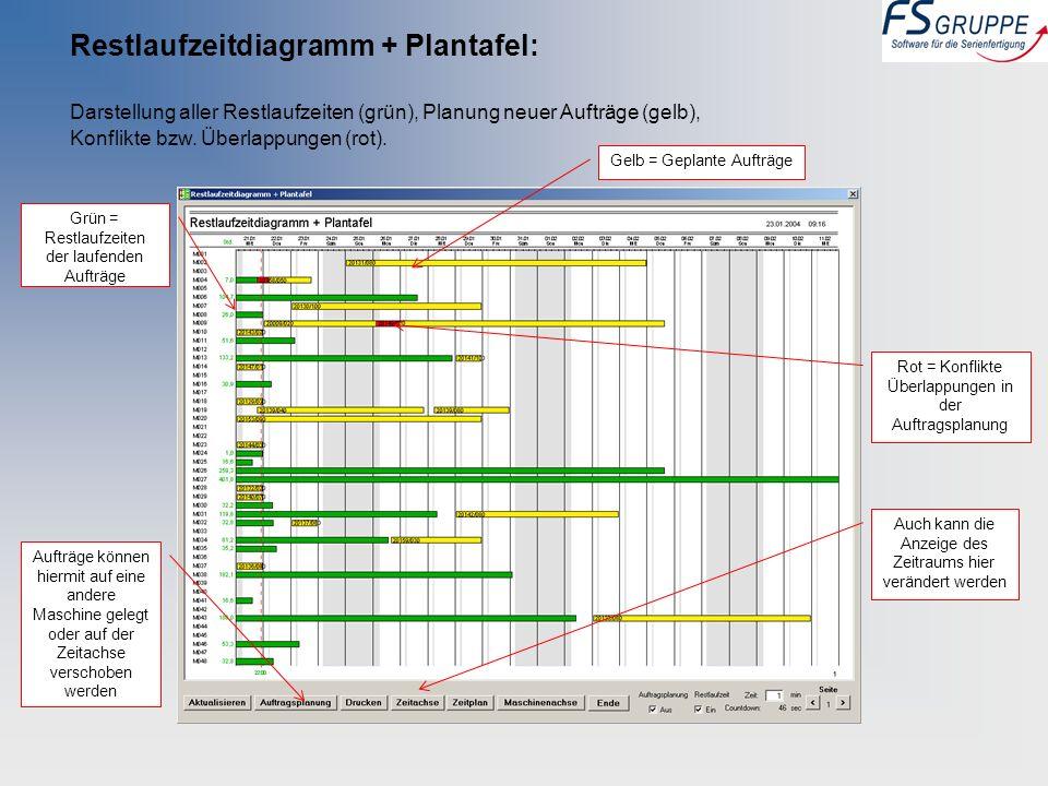 Restlaufzeitdiagramm + Plantafel: Darstellung aller Restlaufzeiten (grün), Planung neuer Aufträge (gelb), Konflikte bzw. Überlappungen (rot). Grün = R