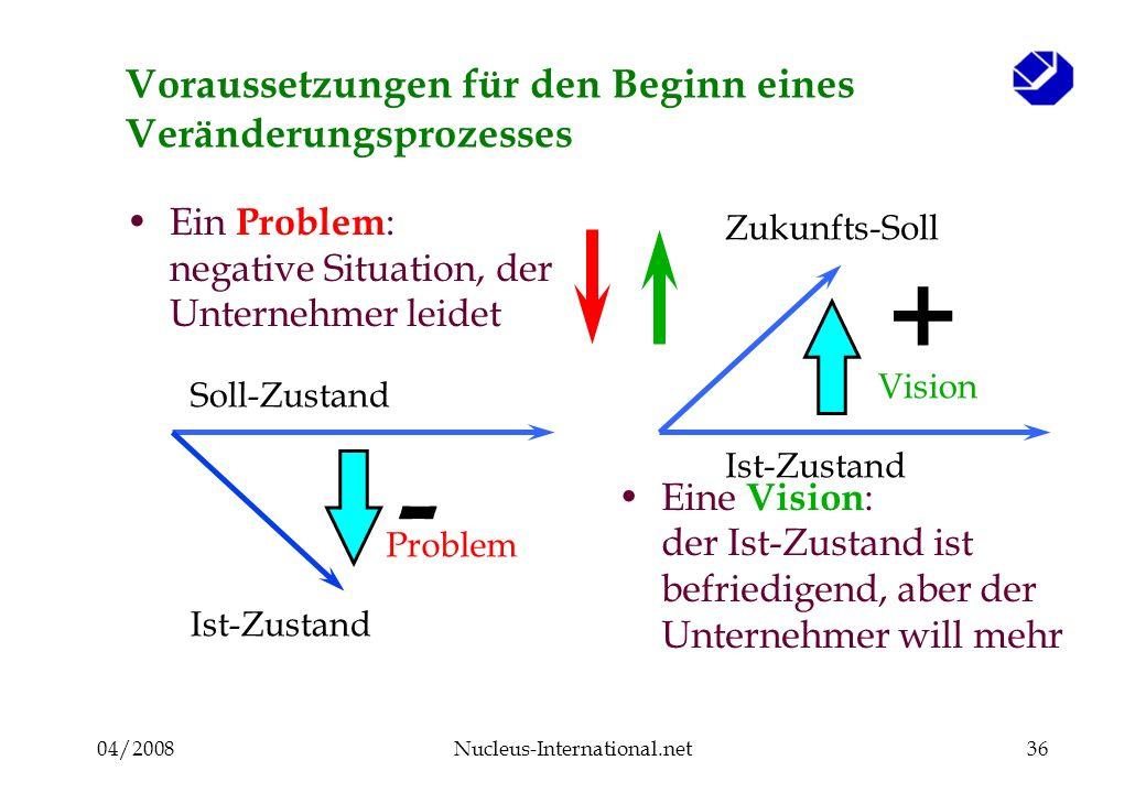 04/2008Nucleus-International.net36 Voraussetzungen für den Beginn eines Veränderungsprozesses Ein Problem : negative Situation, der Unternehmer leidet Eine Vision : der Ist-Zustand ist befriedigend, aber der Unternehmer will mehr Soll-Zustand Ist-Zustand Problem Vision Ist-Zustand Zukunfts-Soll + -