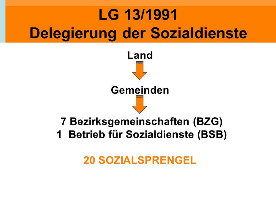 LG 13/1991 Delegierung der Sozialdienste Land Gemeinden 7 Bezirksgemeinschaften (BZG) 1 Betrieb für Sozialdienste (BSB) 20 SOZIALSPRENGEL