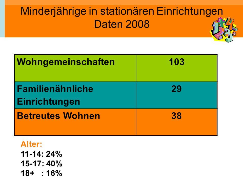 Minderjährige in stationären Einrichtungen Daten 2008 Wohngemeinschaften103 Familienähnliche Einrichtungen 29 Betreutes Wohnen38 Alter: 11-14: 24% 15-