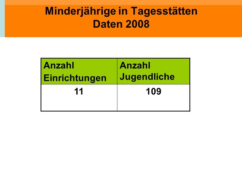 Minderjährige in Tagesstätten Daten 2008 Anzahl Einrichtungen Anzahl Jugendliche 11109