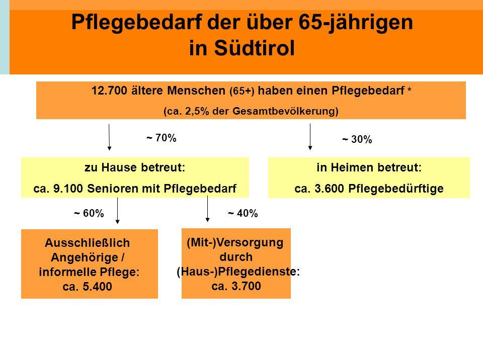 Pflegebedarf der über 65-jährigen in Südtirol 12.700 ältere Menschen (65+) haben einen Pflegebedarf * (ca. 2,5% der Gesamtbevölkerung) zu Hause betreu