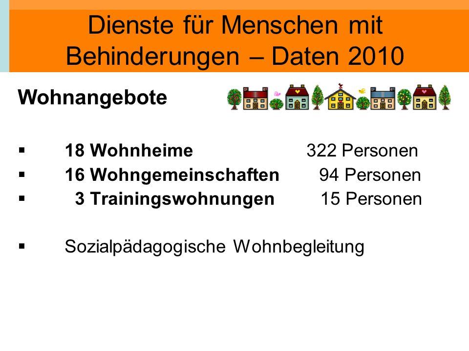Dienste für Menschen mit Behinderungen – Daten 2010 Wohnangebote 18 Wohnheime 322 Personen 16 Wohngemeinschaften 94 Personen 3 Trainingswohnungen 15 P