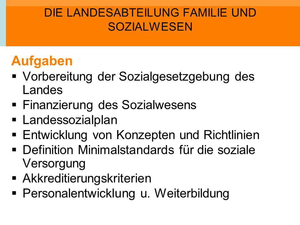 DIE LANDESABTEILUNG FAMILIE UND SOZIALWESEN Aufgaben Vorbereitung der Sozialgesetzgebung des Landes Finanzierung des Sozialwesens Landessozialplan Ent