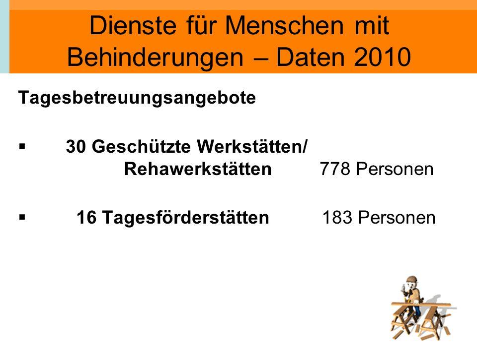 Dienste für Menschen mit Behinderungen – Daten 2010 Tagesbetreuungsangebote 30 Geschützte Werkstätten/ Rehawerkstätten 778 Personen 16 Tagesförderstät
