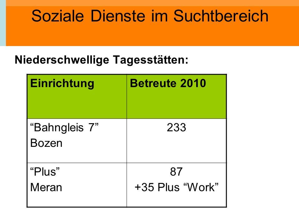Soziale Dienste im Suchtbereich Niederschwellige Tagesstätten: EinrichtungBetreute 2010 Bahngleis 7 Bozen 233 Plus Meran 87 +35 Plus Work