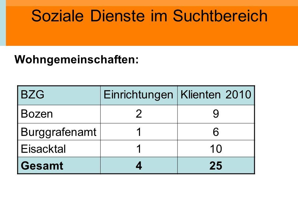 Soziale Dienste im Suchtbereich Wohngemeinschaften: BZGEinrichtungenKlienten 2010 Bozen29 Burggrafenamt16 Eisacktal110 Gesamt425