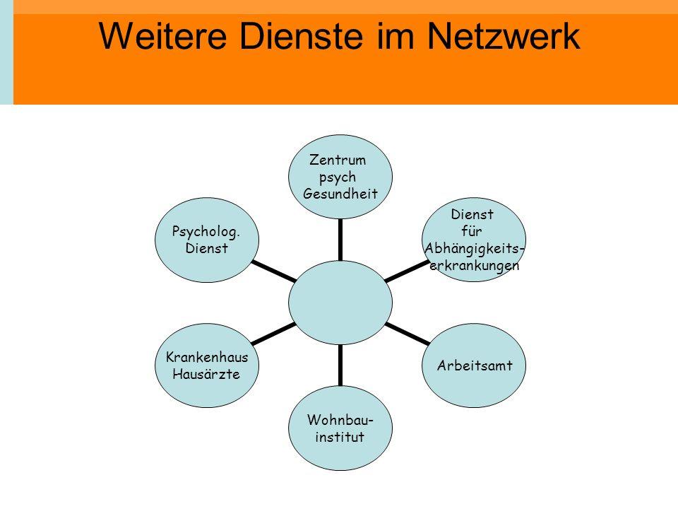 Weitere Dienste im Netzwerk Zentrum psych Gesundheit Dienst für Abhängigkeits- erkrankungen Arbeitsamt Wohnbau- institut Krankenhaus Hausärzte Psychol