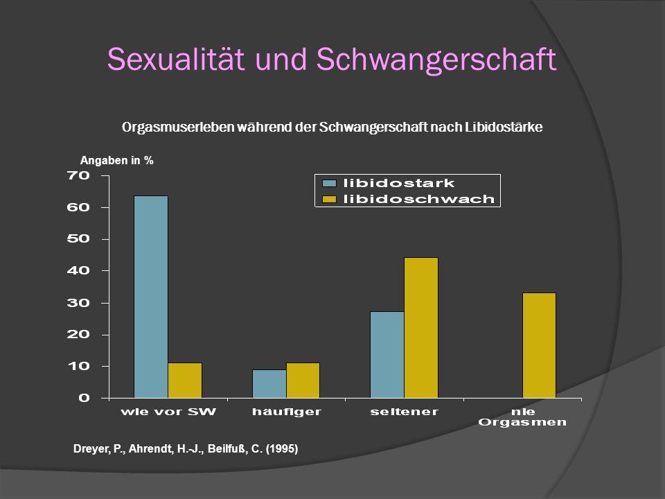 Sexualität und Schwangerschaft Orgasmuserleben während der Schwangerschaft nach Libidostärke Angaben in % Dreyer, P., Ahrendt, H.-J., Beilfuß, C. (199