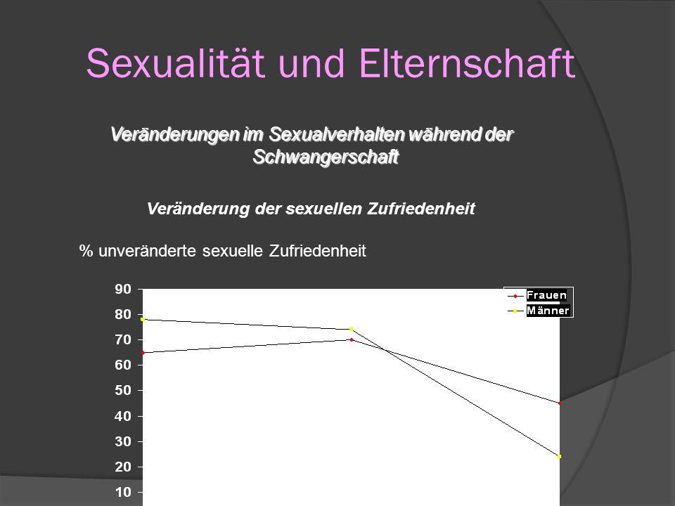 Sexualität und Elternschaft Veränderungen im Sexualverhalten während der Schwangerschaft Veränderung der sexuellen Zufriedenheit Bogren, L. Y. (1991)