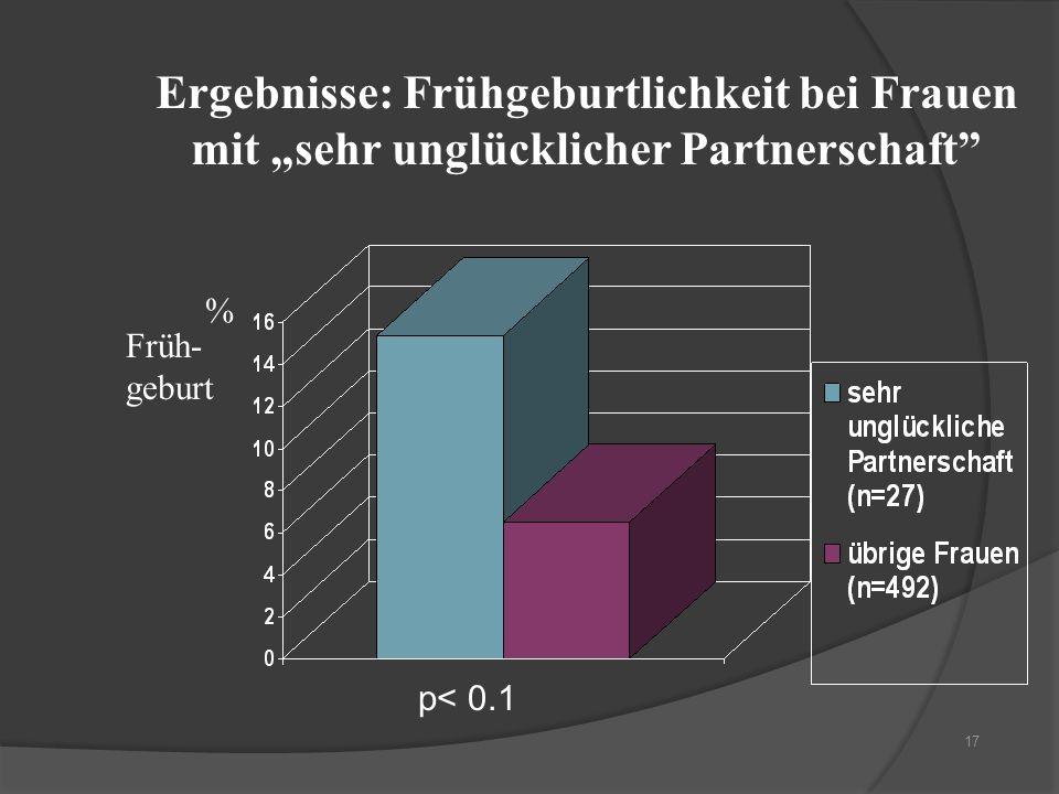17 Ergebnisse: Frühgeburtlichkeit bei Frauen mit sehr unglücklicher Partnerschaft p< 0.1 % Früh- geburt