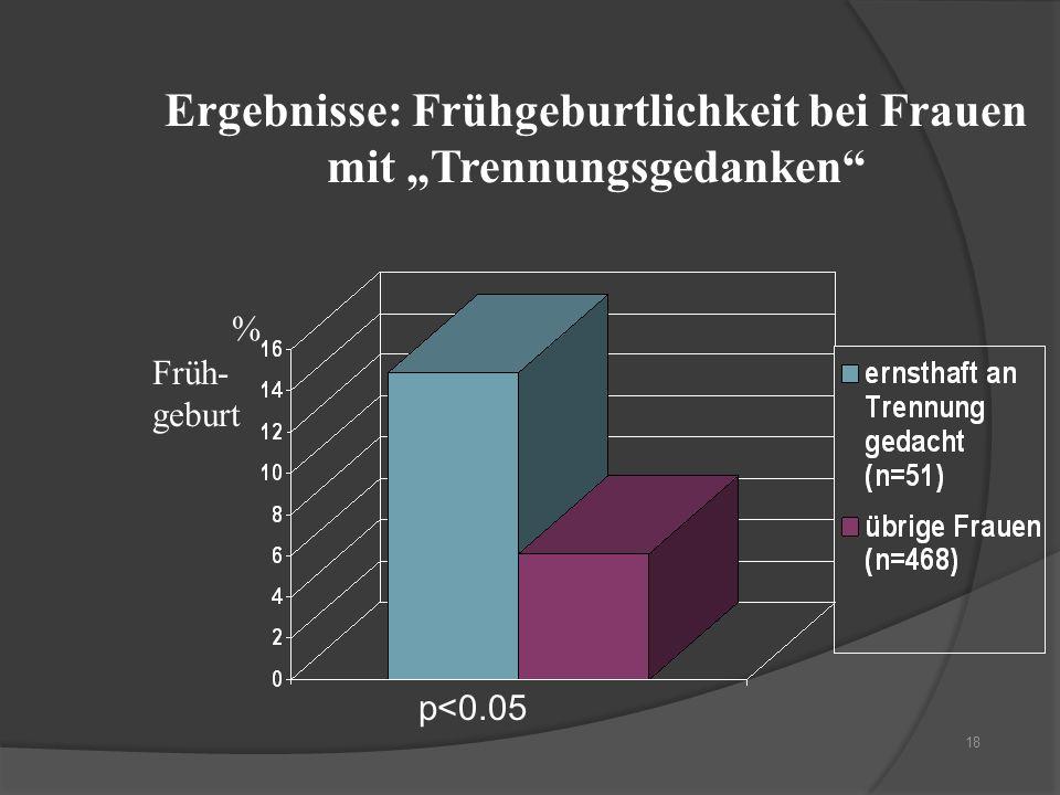 18 Ergebnisse: Frühgeburtlichkeit bei Frauen mit Trennungsgedanken p<0.05 % Früh- geburt