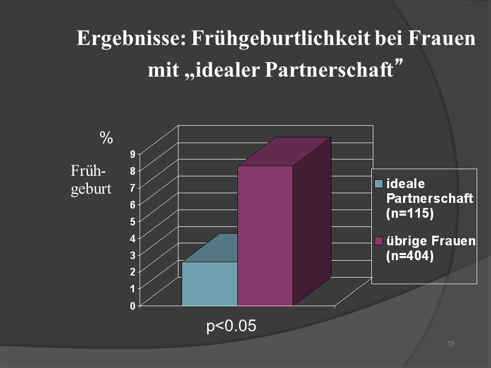 19 Ergebnisse: Frühgeburtlichkeit bei Frauen mit idealer Partnerschaft p<0.05 % Früh- geburt