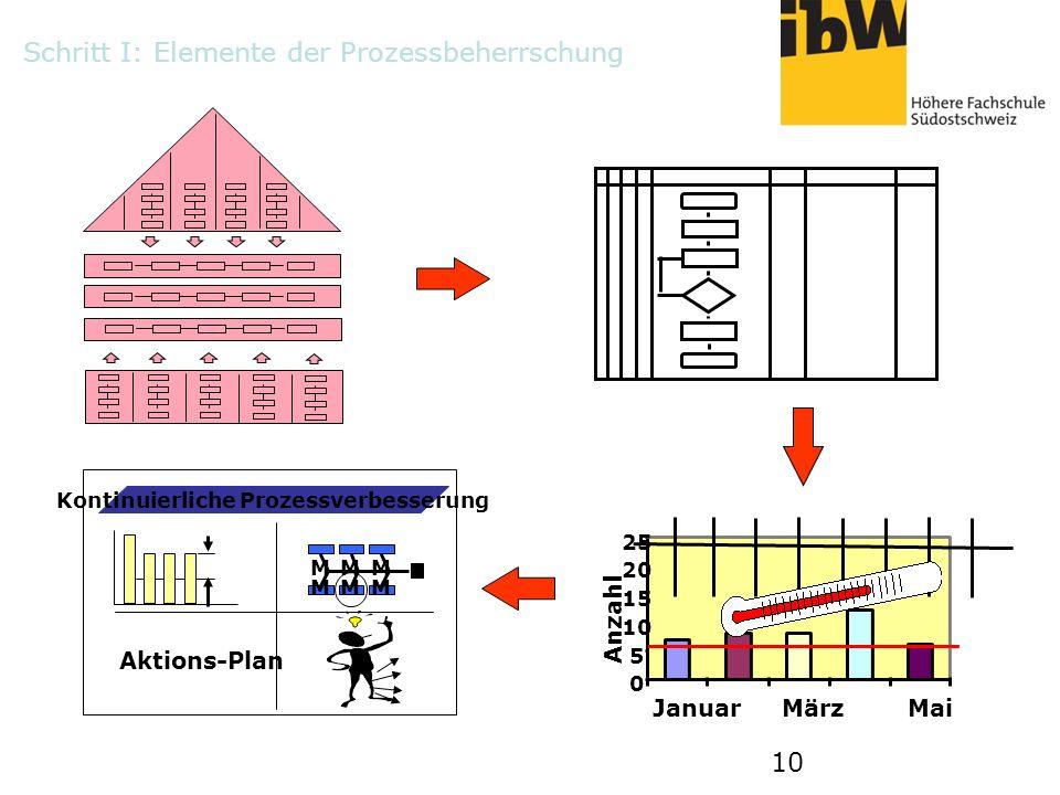 10 0 5 15 20 25 JanuarMärzMai Anzahl Kontinuierliche Prozessverbesserung MMM MMM Aktions-Plan Schritt I: Elemente der Prozessbeherrschung