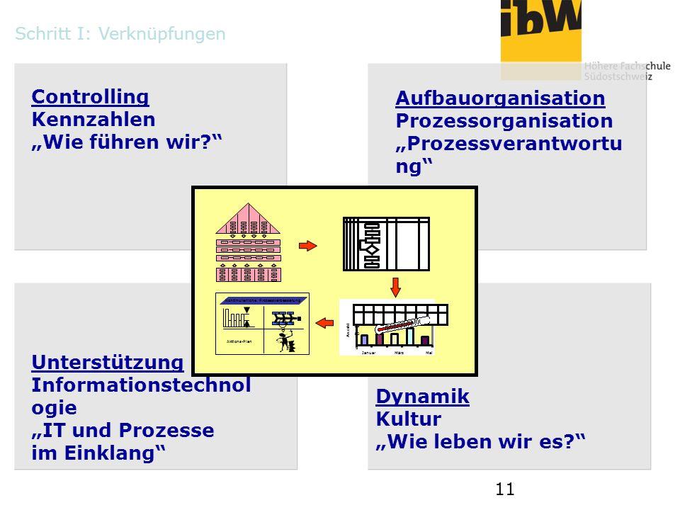 11 0 5 10 15 20 25 JanuarMärzMai Anzahl Kontinuierliche Prozessverbesserung MMM MMM Aktions-Plan Controlling Kennzahlen Wie führen wir? Unterstützung