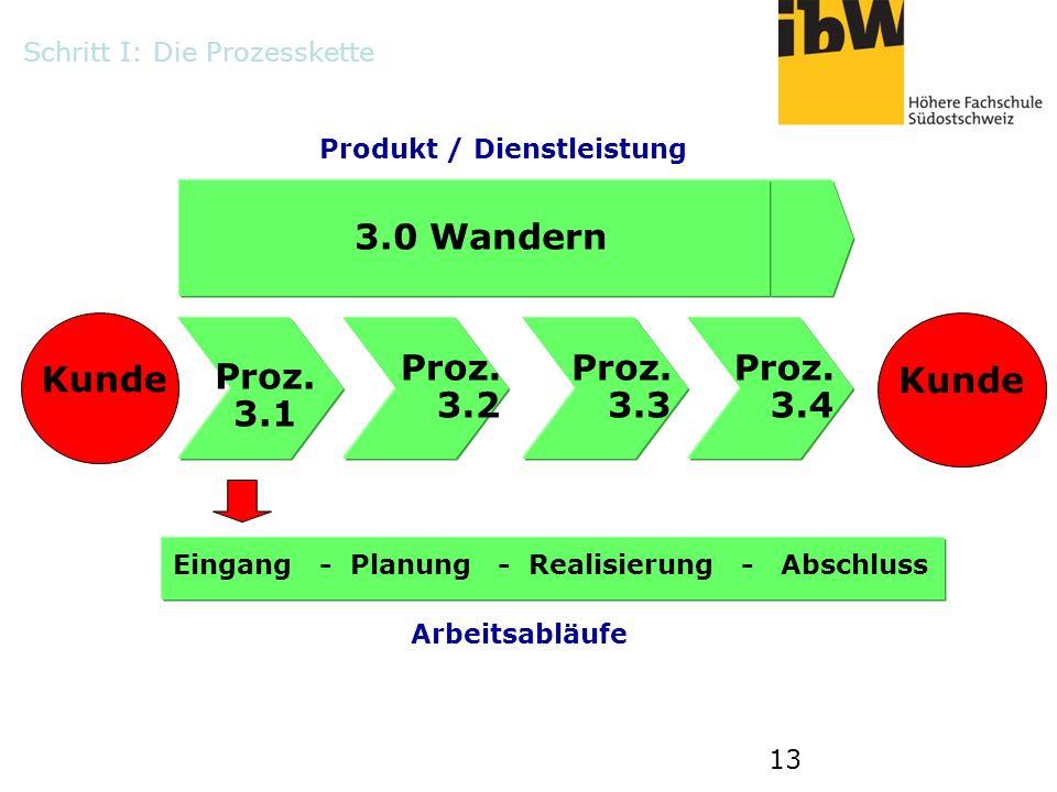 13 Kunde Eingang - Planung - Realisierung - Abschluss Proz. 3.1 Proz. 3.2 Proz. 3.3 Proz. 3.4 3.0 Wandern Schritt I: Die Prozesskette Produkt / Dienst