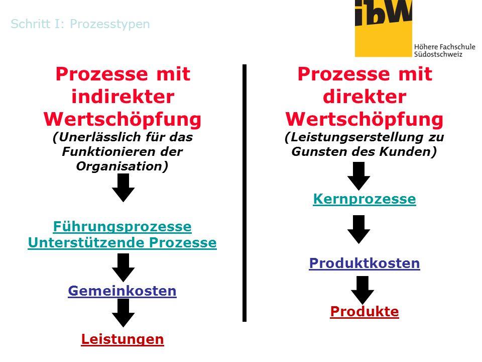 Prozesse mit direkter Wertschöpfung (Leistungserstellung zu Gunsten des Kunden) Kernprozesse Produktkosten Produkte Prozesse mit indirekter Wertschöpf