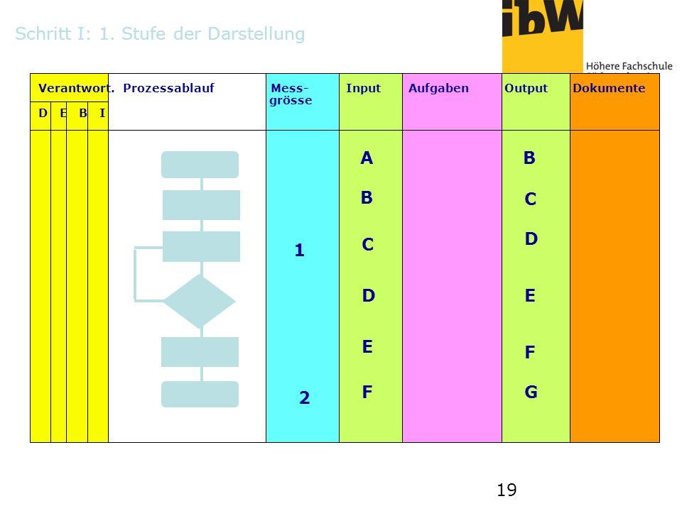19 Verantwort. Prozessablauf Mess- Input Aufgaben Output Dokumente grösse D E B I 1 2 AB B C C D DE E F FG Schritt I: 1. Stufe der Darstellung