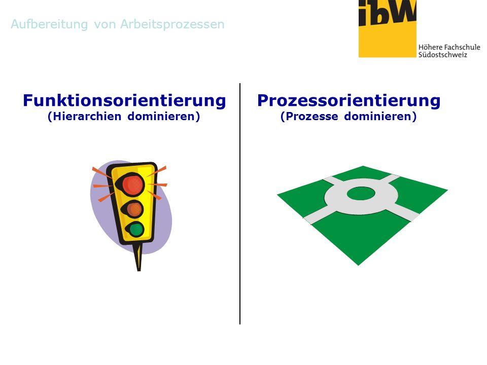 Aufbereitung von Arbeitsprozessen Funktionsorientierung (Hierarchien dominieren) Prozessorientierung (Prozesse dominieren)